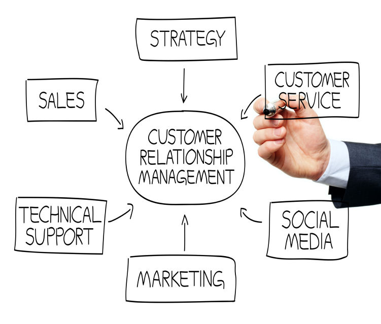 customer relationships marketing Relationship marketing is about forming long-term relationships with customers rather than trying to encourage a one-time sale, relationship marketing tries to foster customer loyalty by providing.